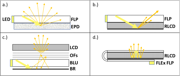 Sideview schematic showing edge-lit front light and backlight compared with FLEx light guide film.
