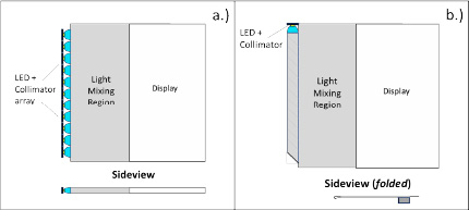 Graphic showing an LED collimator array from FLEx Lighting