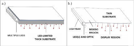 Graphic showing light from an optical film