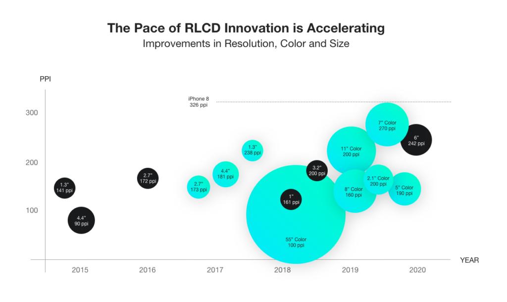 RLCD innovation chart
