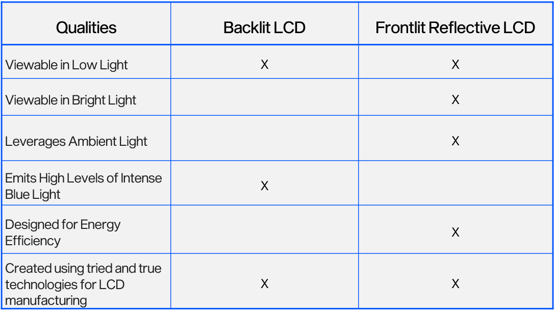 backlight lcd vs frontlit reflective lcd